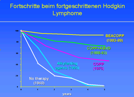 Therapeutic improvements in advanced stage Hodgkin lymphoma